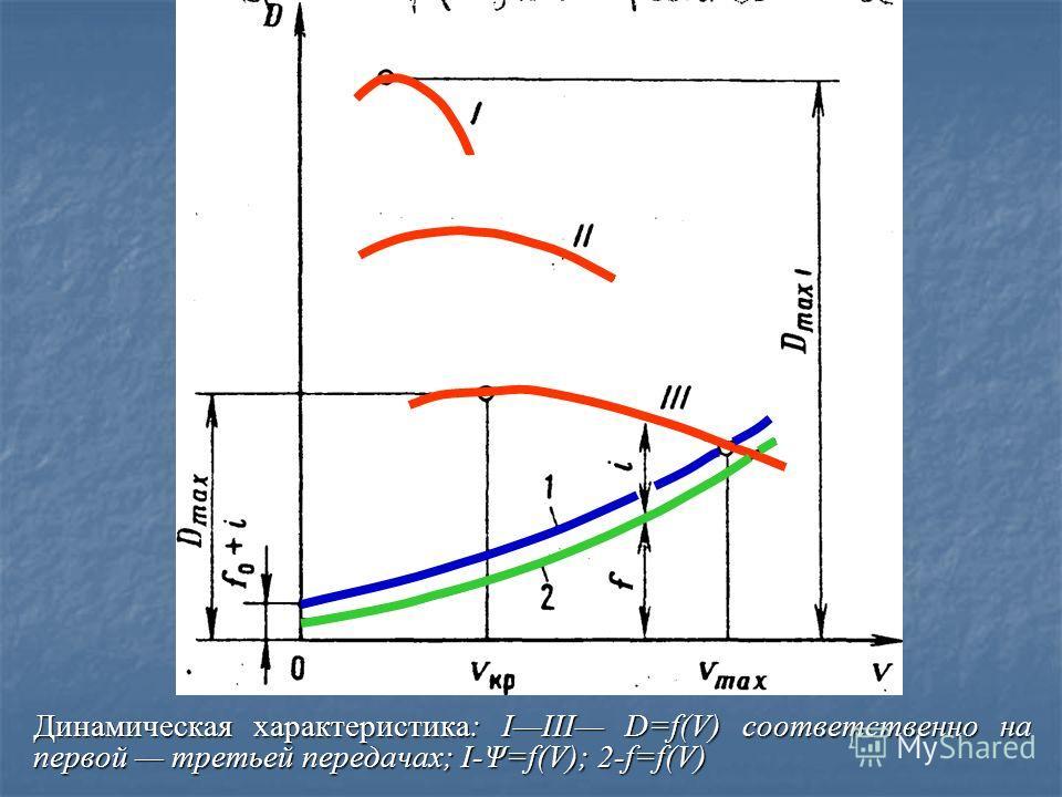 Тяговая характеристика недостаточно удобна для сравнительной оценки тяговых свойств автомобилей, обладающих различной массой, так как при одинаковых значениях Р св они будут иметь на одной и той же дороге различные максимальные скорости, различные ус