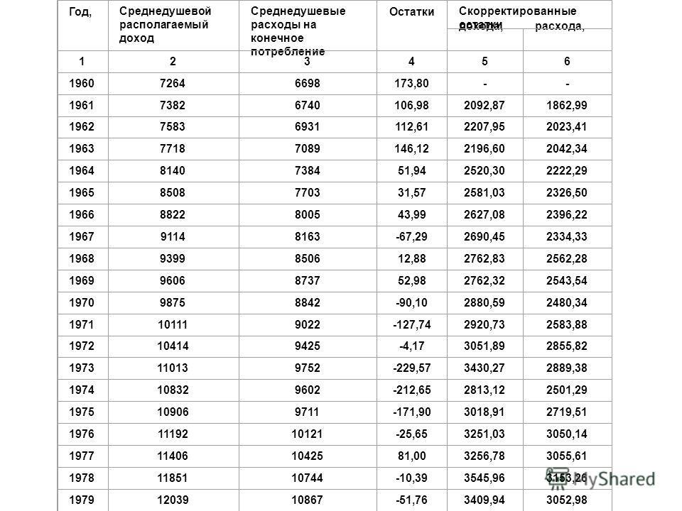 Год, Среднедушевой располагаемый доход Среднедушевые расходы на конечное потребление Остатки Скорректированные остатки дохода,расхода, 123456 196072646698173,80-- 196173826740106,982092,871862,99 196275836931112,612207,952023,41 196377187089146,12219