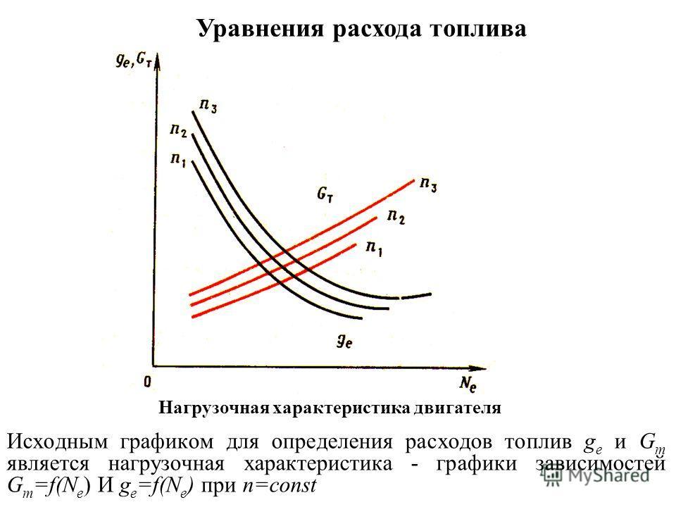 Исходным графиком для определения расходов топлив g е и G т является нагрузочная характеристика - графики зависимостей G т =f(N e ) И g e =f(N e ) при n=const Нагрузочная характеристика двигателя Уравнения расхода топлива