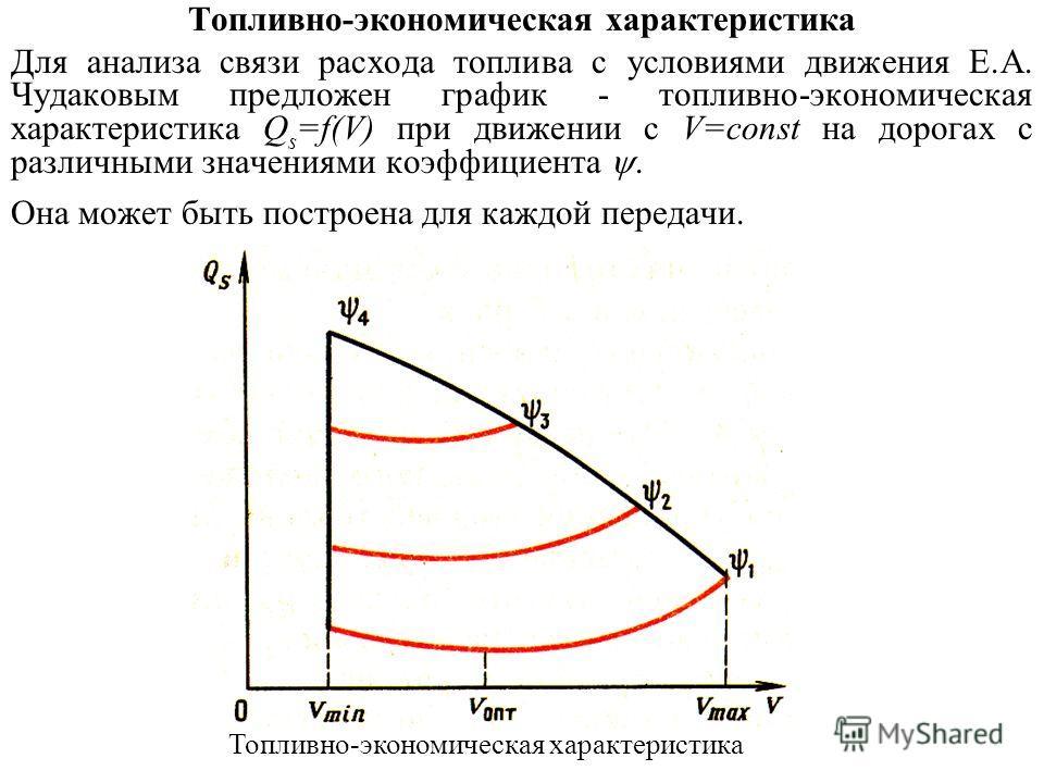 Топливно-экономическая характеристика Для анализа связи расхода топлива с условиями движения Е.А. Чудаковым предложен график - топливно-экономическая характеристика Q s =f(V) при движении с V=const на дорогах с различными значениями коэффициента. Она