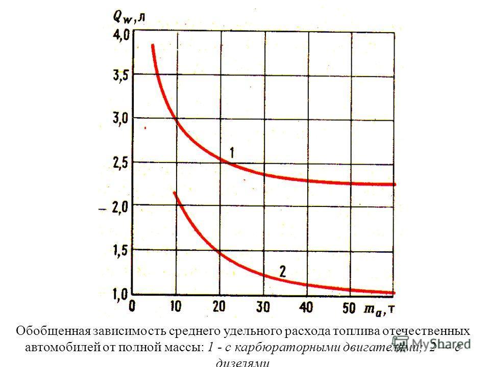 Обобщенная зависимость среднего удельного расхода топлива отечественных автомобилей от полной массы: 1 - с карбюраторными двигателями; 2 с дизелями