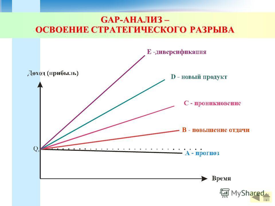 GAP-АНАЛИЗ – ОСВОЕНИЕ СТРАТЕГИЧЕСКОГО РАЗРЫВА