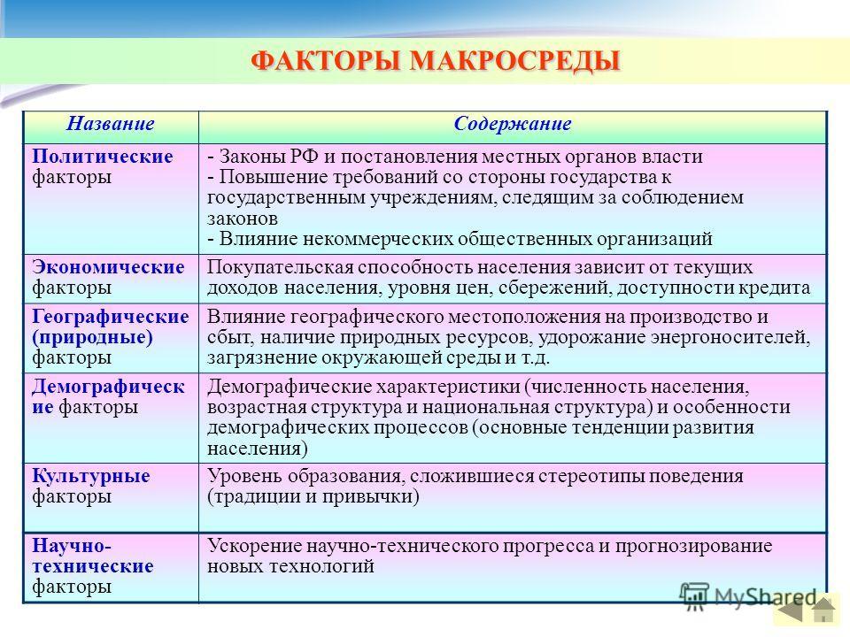 ФАКТОРЫ МАКРОСРЕДЫ НазваниеСодержание Политические факторы - Законы РФ и постановления местных органов власти - Повышение требований со стороны государства к государственным учреждениям, следящим за соблюдением законов - Влияние некоммерческих общест