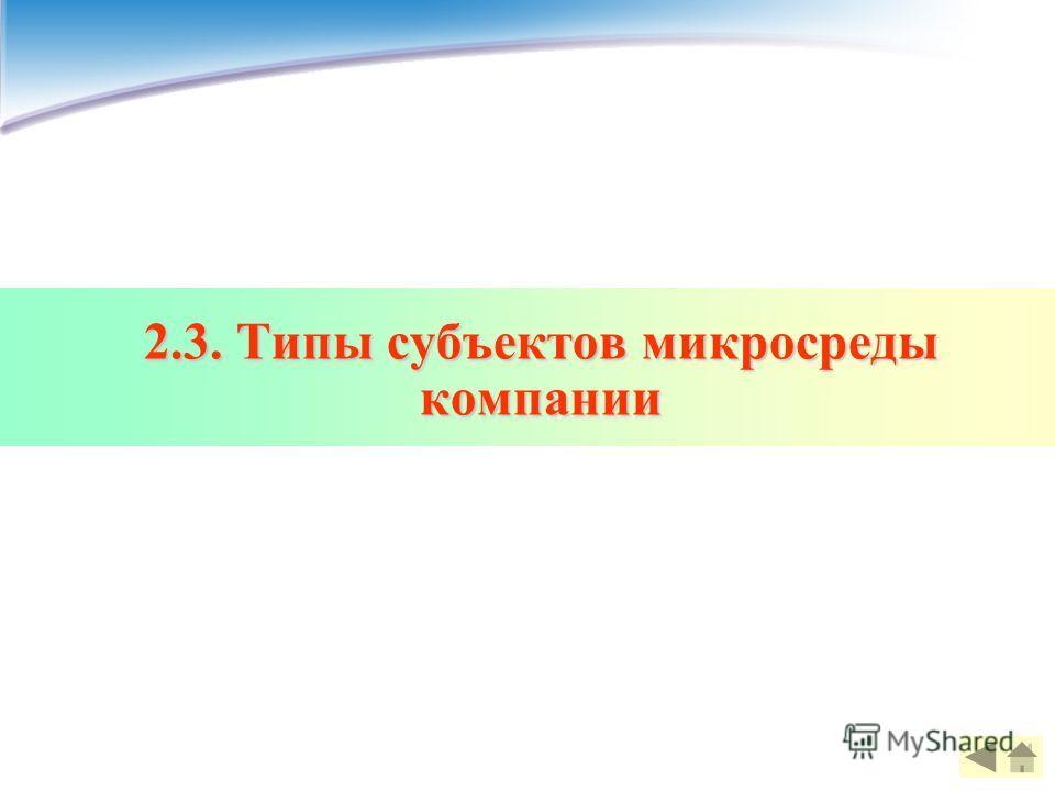 2.3. Типы субъектов микросреды компании