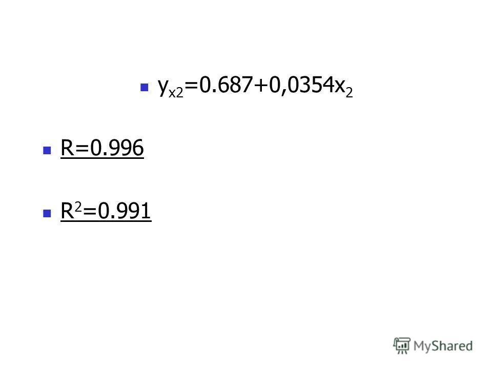 у х2 =0.687+0,0354x 2 R=0.996 R 2 =0.991