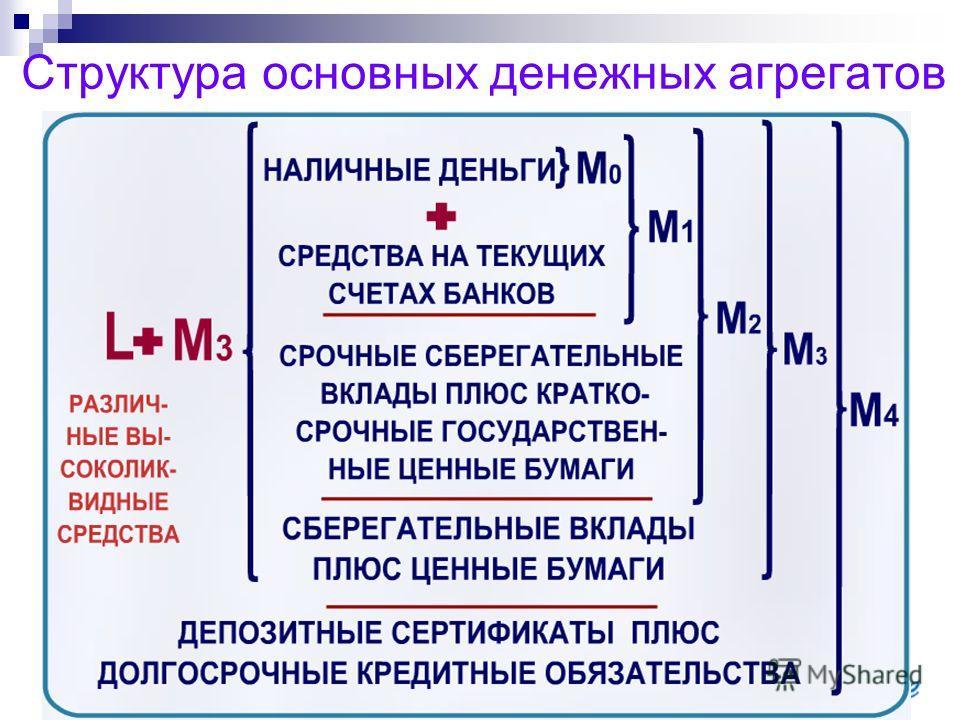 Структура основных денежных агрегатов