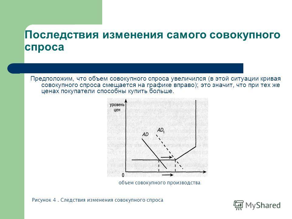 Последствия изменения самого совокупного спроса Предположим, что объем совокупного спроса увеличился (в этой ситуации кривая совокупного спроса смещается на графике вправо); это значит, что при тех же ценах покупатели способны купить больше. объем со
