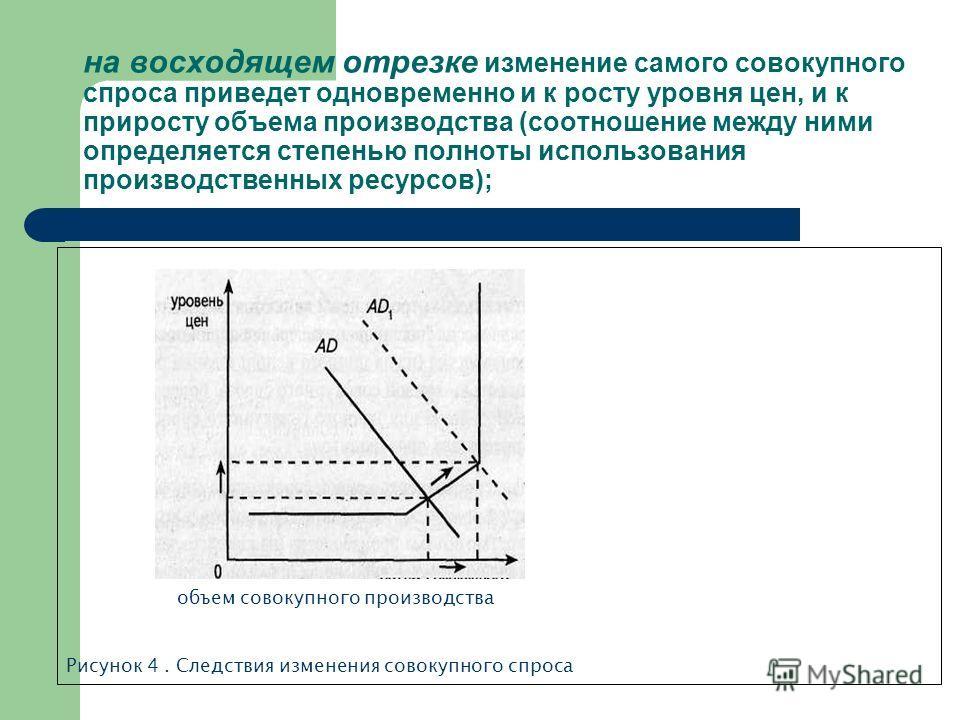 на восходящем отрезке изменение самого совокупного спроса приведет одновременно и к росту уровня цен, и к приросту объема производства (соотношение между ними определяется степенью полноты использования производственных ресурсов); объем совокупного п