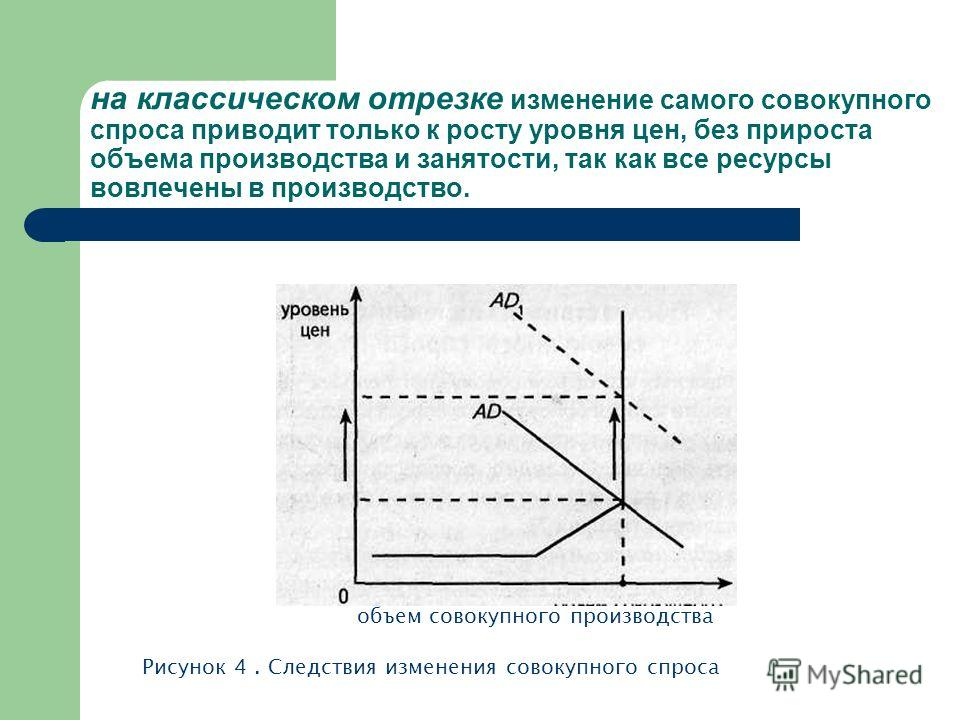 на классическом отрезке изменение самого совокупного спроса приводит только к росту уровня цен, без прироста объема производства и занятости, так как все ресурсы вовлечены в производство. объем совокупного производства Рисунок 4. Следствия изменения