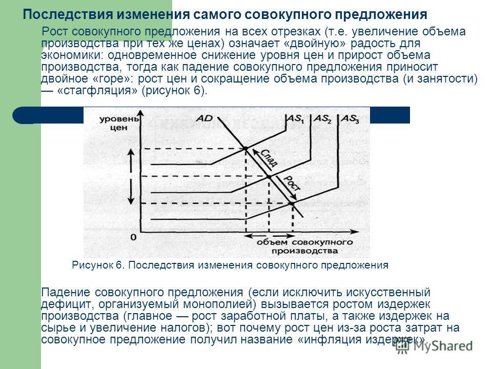 Последствия изменения самого совокупного предложения Рост совокупного предложения на всех отрезках (т.е. увеличение объема производства при тех же ценах) означает «двойную» радость для экономики: одновременное снижение уровня цен и прирост объема про