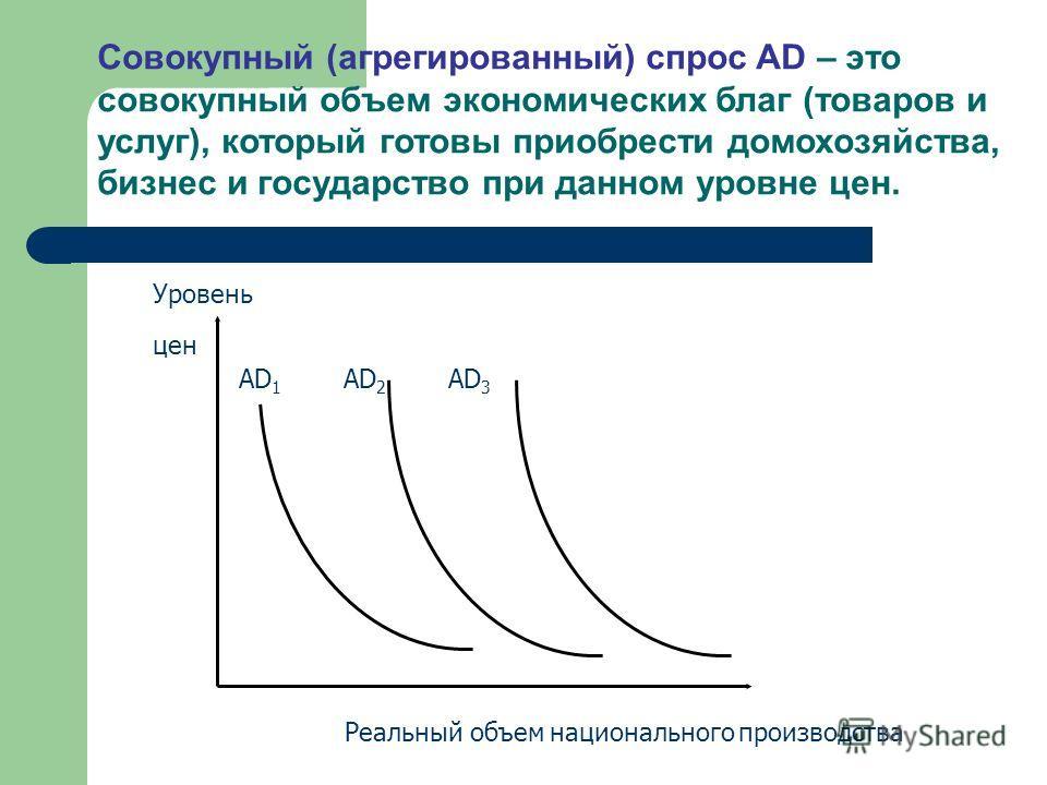 Уровень цен AD 1 AD 2 AD 3 Реальный объем национального производства Совокупный (агрегированный) спрос AD – это совокупный объем экономических благ (товаров и услуг), который готовы приобрести домохозяйства, бизнес и государство при данном уровне цен