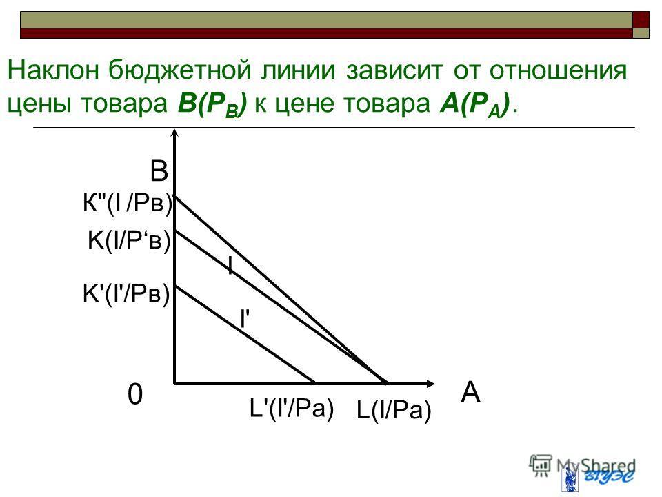 Наклон бюджетной линии зависит от отношения цены товара B(P B ) к цене товара A(P A ). В K(I/Pв) А 0 I I' K'(I'/Pв) К(I /Pв) L'(I'/Pа) L(I/Pа)