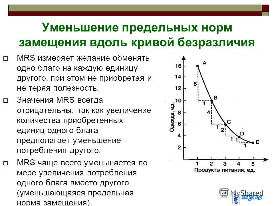 Уменьшение предельных норм замещения вдоль кривой безразличия MRS измеряет желание обменять одно благо на каждую единицу другого, при этом не приобретая и не теряя полезность. Значения MRS всегда отрицательны, так как увеличение количества приобретен
