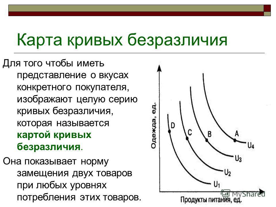 Карта кривых безразличия Для того чтобы иметь представление о вкусах конкретного покупателя, изображают целую серию кривых безразличия, которая называется картой кривых безразличия. Она показывает норму замещения двух товаров при любых уровнях потреб