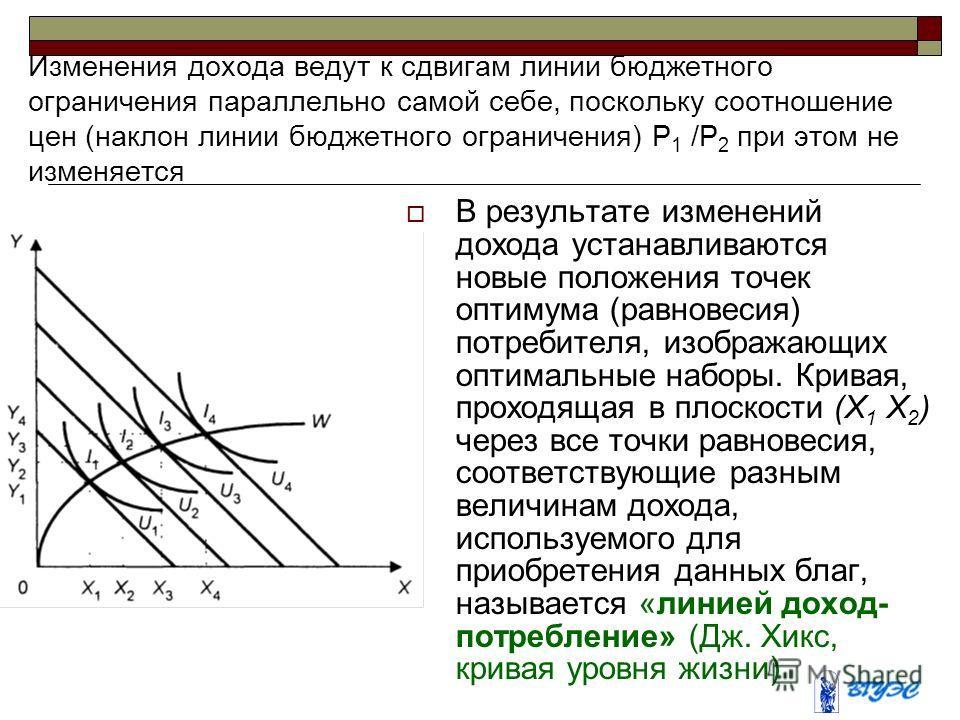 Изменения дохода ведут к сдвигам линии бюджетного ограничения параллельно самой себе, поскольку соотношение цен (наклон линии бюджетного ограничения) Р 1 /Р 2 при этом не изменяется В результате изменений дохода устанавливаются новые положения точек