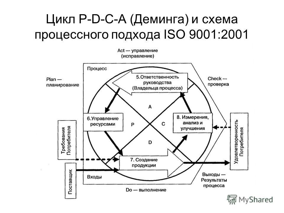 Цикл P-D-C-A (Деминга) и схема процессного подхода ISO 9001:2001