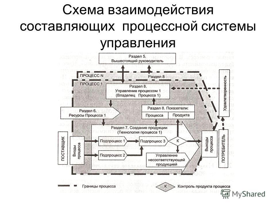 Схема взаимодействия составляющих процессной системы управления