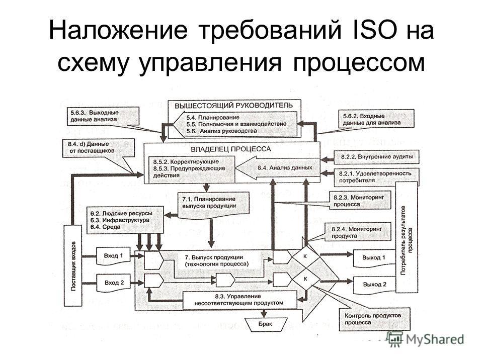 Наложение требований ISO на схему управления процессом