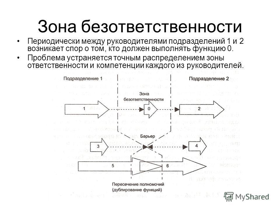 Зона безответственности Периодически между руководителями подразделений 1 и 2 возникает спор о том, кто должен выполнять функцию 0. Проблема устраняется точным распределением зоны ответственности и компетенции каждого из руководителей.