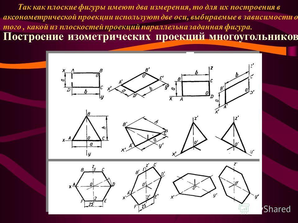 Так как плоские фигуры имеют два измерения, то для их построения в аксонометрической проекции используют две оси, выбираемые в зависимости от того, какой из плоскостей проекций параллельна заданная фигура. Построение изометрических проекций многоугол