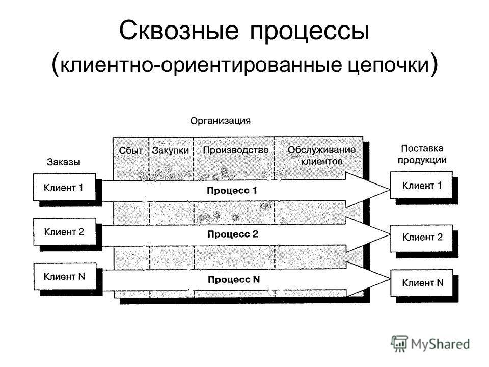 Сквозные процессы ( клиентно-ориентированные цепочки )