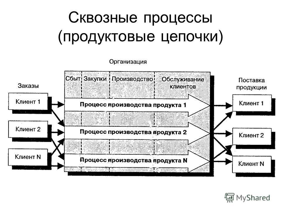 Сквозные процессы (продуктовые цепочки)