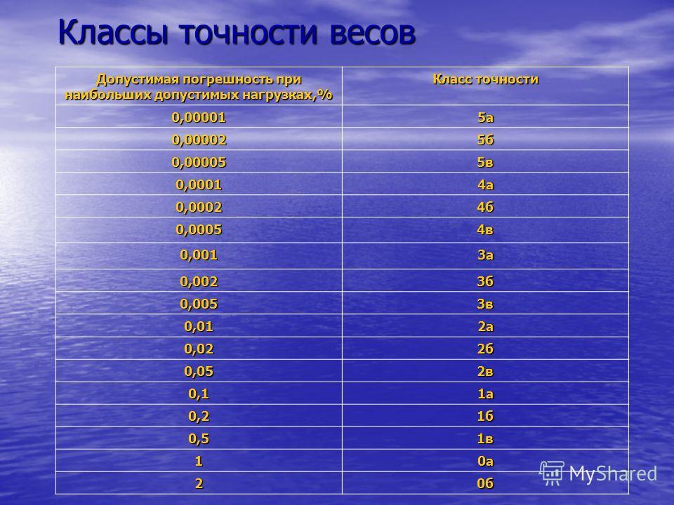 Классы точности весов Допустимая погрешность при наибольших допустимых нагрузках,% Класс точности 0,000015а 0,000025б 0,000055в 0,00014а 0,00024б 0,00054в 0,0013а 0,0023б 0,0053в 0,012а 0,022б 0,052в 0,11а 0,21б 0,51в 10а 20б