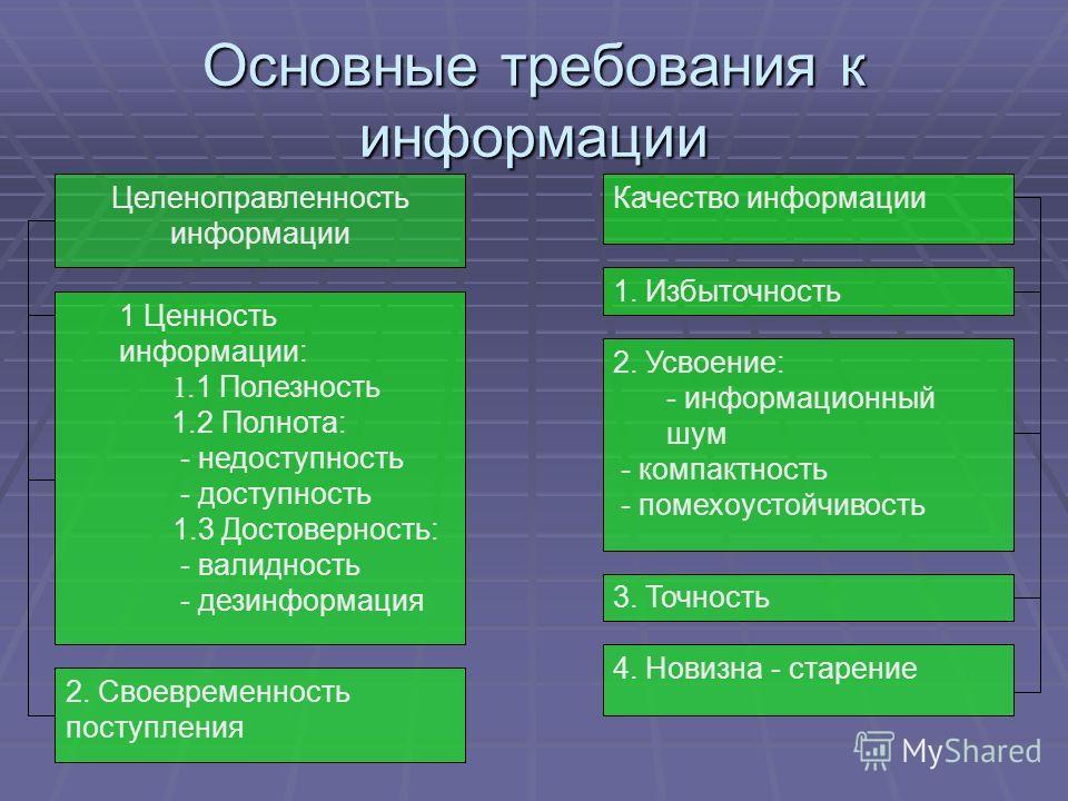 Основные требования к информации Целеноправленность информации 1 Ценность информации: 1.1 Полезность 1.2 Полнота: - недоступность - доступность 1.3 Достоверность: - валидность - дезинформация 2. Своевременность поступления Качество информации 1. Избы