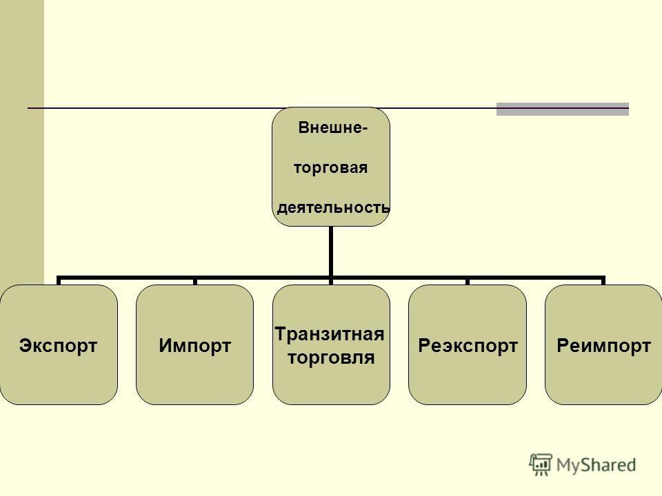 Внешне- торговая деятельность ЭкспортИмпорт Транзитная торговля РеэкспортРеимпорт
