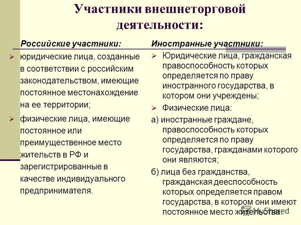 Участники внешнеторговой деятельности: Российские участники: юридические лица, созданные в соответствии с российским законодательством, имеющие постоянное местонахождение на ее территории; физические лица, имеющие постоянное или преимущественное мест