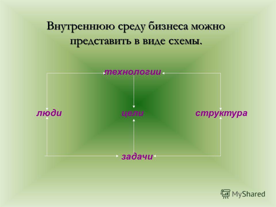 Внутреннюю среду бизнеса можно