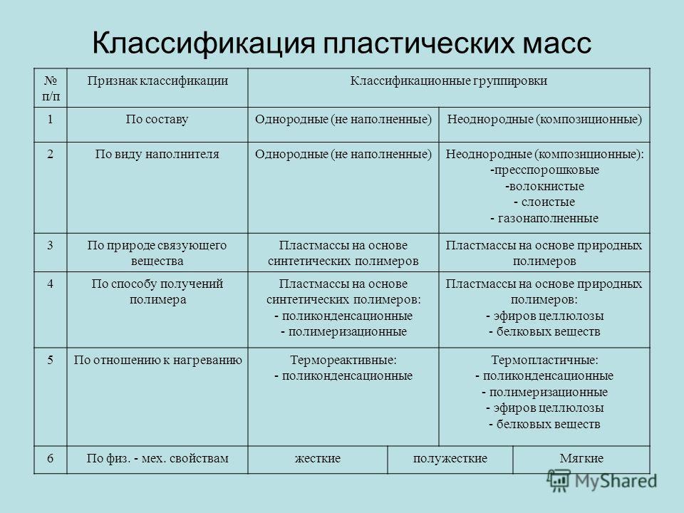 Классификация пластических масс п/п Признак классификацииКлассификационные группировки 1По составуОднородные (не наполненные)Неоднородные (композиционные) 2По виду наполнителяОднородные (не наполненные)Неоднородные (композиционные): -пресспорошковые