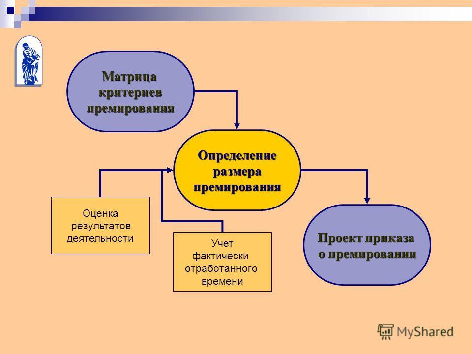 Матрицакритериевпремирования Определениеразмерапремирования Проект приказа о премировании Оценка результатов деятельности Учет фактически отработанного времени