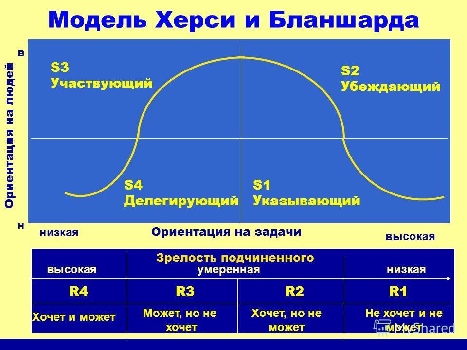 Модель Херси и Бланшарда Зрелость подчиненного низкаяумереннаявысокая S1 Указывающий S2 Убеждающий S3 Участвующий S4 Делегирующий Ориентация на задачи низкая высокая Ориентация на людей н в R4 R3 R2 R1 Не хочет и не может Хочет, но не может Может, но