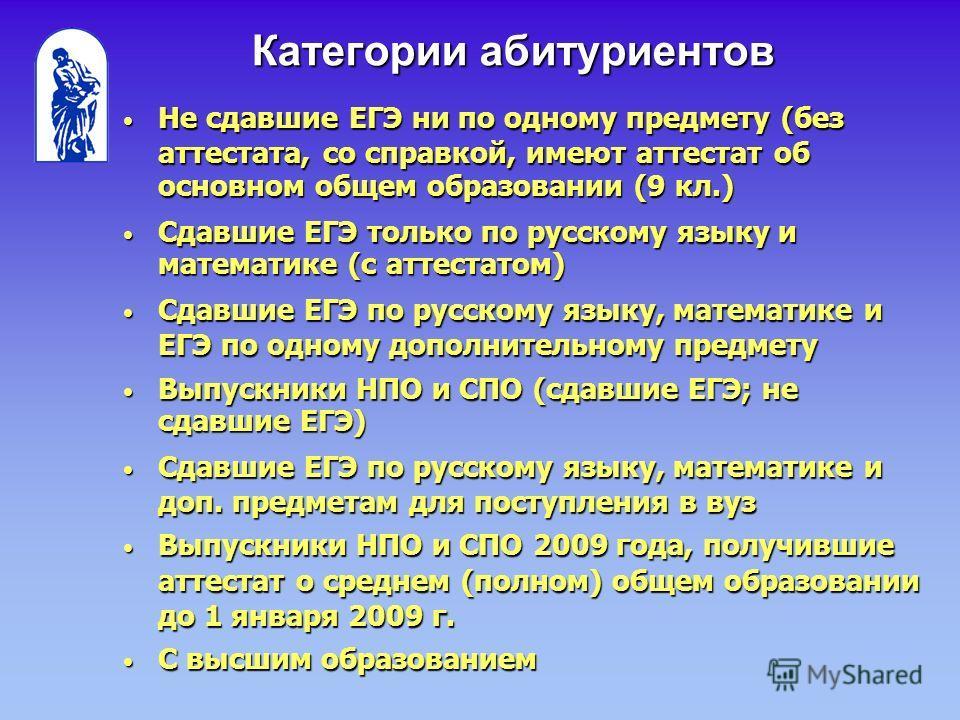 Категории абитуриентов Не сдавшие ЕГЭ ни по одному предмету (без аттестата, со справкой, имеют аттестат об основном общем образовании (9 кл.) Не сдавшие ЕГЭ ни по одному предмету (без аттестата, со справкой, имеют аттестат об основном общем образован