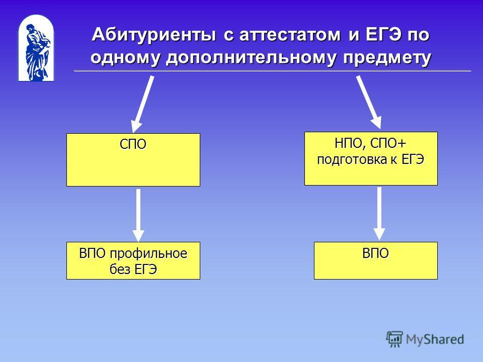 Абитуриенты с аттестатом и ЕГЭ по одному дополнительному предмету СПО НПО, СПО+ подготовка к ЕГЭ ВПО ВПО профильное без ЕГЭ