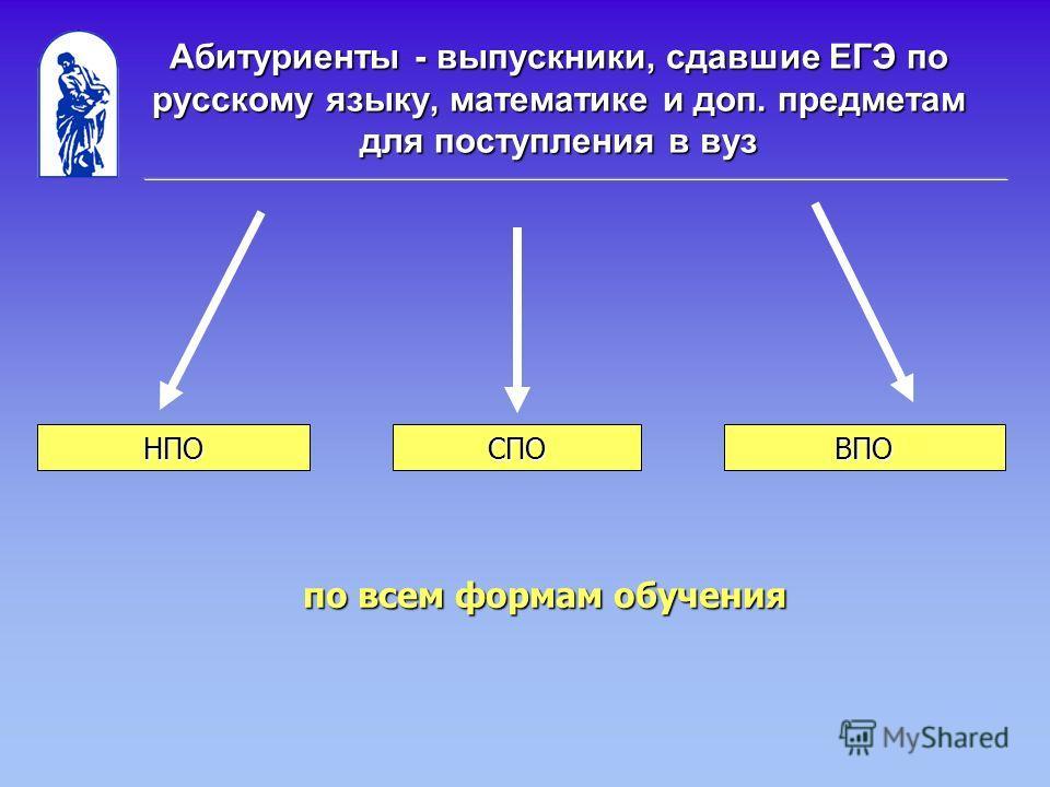 Абитуриенты - выпускники, сдавшие ЕГЭ по русскому языку, математике и доп. предметам для поступления в вуз НПОСПОВПО по всем формам обучения