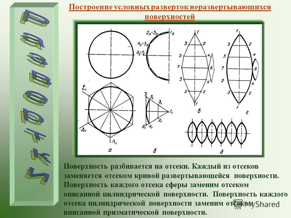 Построение условных разверток неразвертывающихся поверхностей Поверхность разбивается на отсеки. Каждый из отсеков заменяется отсеком кривой развертывающейся поверхности. Поверхность каждого отсека сферы заменим отсеком описанной цилиндрической повер