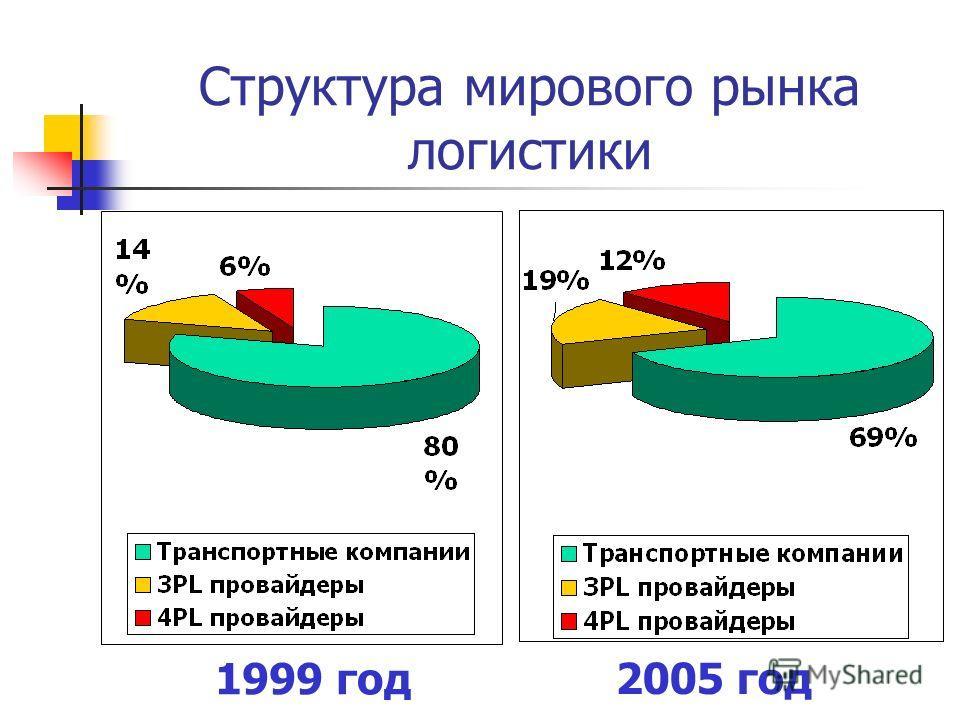 Структура мирового рынка логистики 1999 год 2005 год