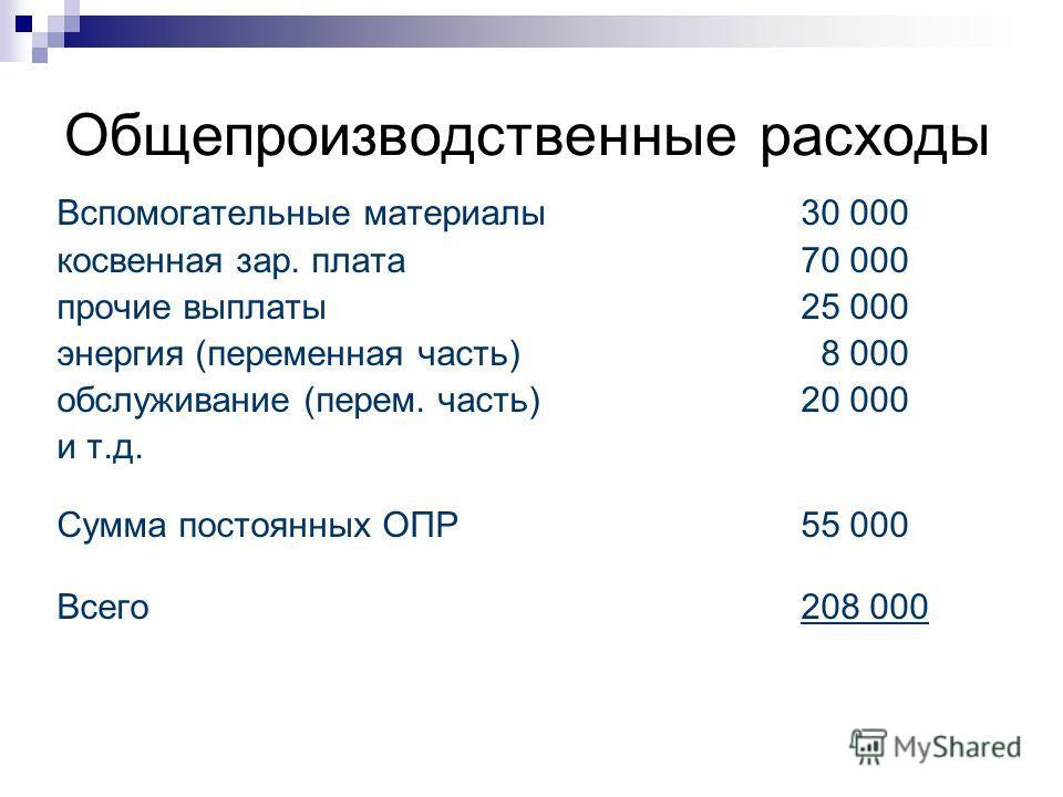 Общепроизводственные расходы Вспомогательные материалы 30 000 косвенная зар. плата 70 000 прочие выплаты 25 000 энергия (переменная часть) 8 000 обслуживание (перем. часть) 20 000 и т.д. Сумма постоянных ОПР55 000 Всего 208 000