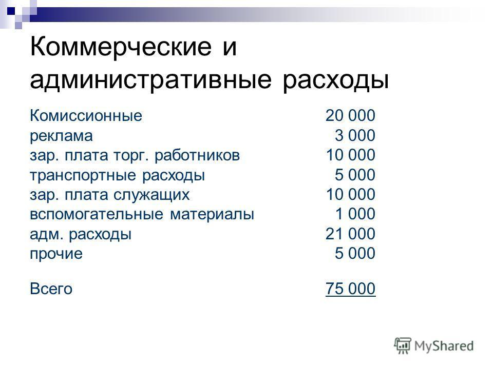 Коммерческие и административные расходы Комиссионные 20 000 реклама 3 000 зар. плата торг. работников10 000 транспортные расходы 5 000 зар. плата служащих 10 000 вспомогательные материалы 1 000 адм. расходы21 000 прочие 5 000 Всего 75 000