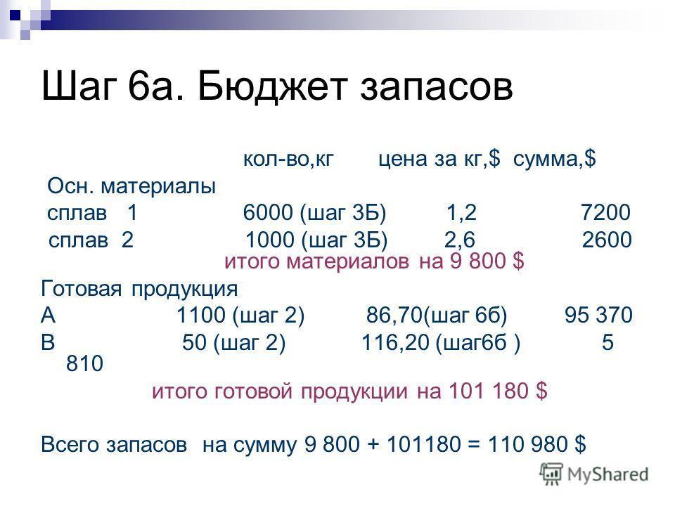 Шаг 6а. Бюджет запасов кол-во,кгцена за кг,$сумма,$ Осн. материалы сплав 1 6000 (шаг 3Б)1,27200 сплав 2 1000 (шаг 3Б) 2,6 2600 итого материалов на 9 800 $ Готовая продукция А1100 (шаг 2) 86,70(шаг 6б) 95 370 В 50 (шаг 2) 116,20 (шаг6б ) 5 810 итого г
