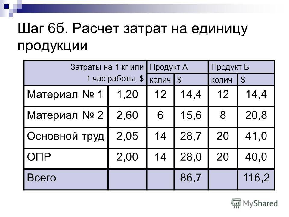 Шаг 6б. Расчет затрат на единицу продукции Затраты на 1 кг или 1 час работы, $ Продукт АПродукт Б колич$ $ Материал 11,201214,41214,4 Материал 22,60615,6820,8 Основной труд2,051428,72041,0 ОПР2,001428,02040,0 Всего86,7116,2