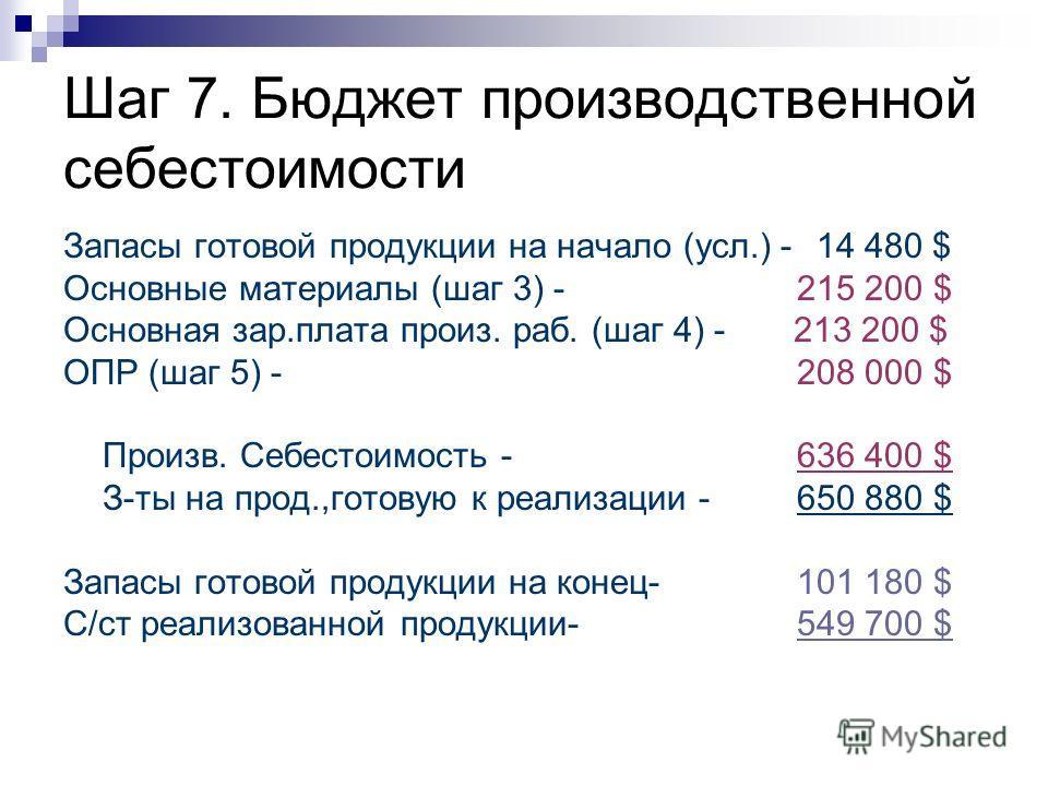 Шаг 7. Бюджет производственной себестоимости Запасы готовой продукции на начало (усл.) - 14 480 $ Основные материалы (шаг 3) - 215 200 $ Основная зар.плата произ. раб. (шаг 4) - 213 200 $ ОПР (шаг 5) - 208 000 $ Произв. Себестоимость - 636 400 $ З-ты
