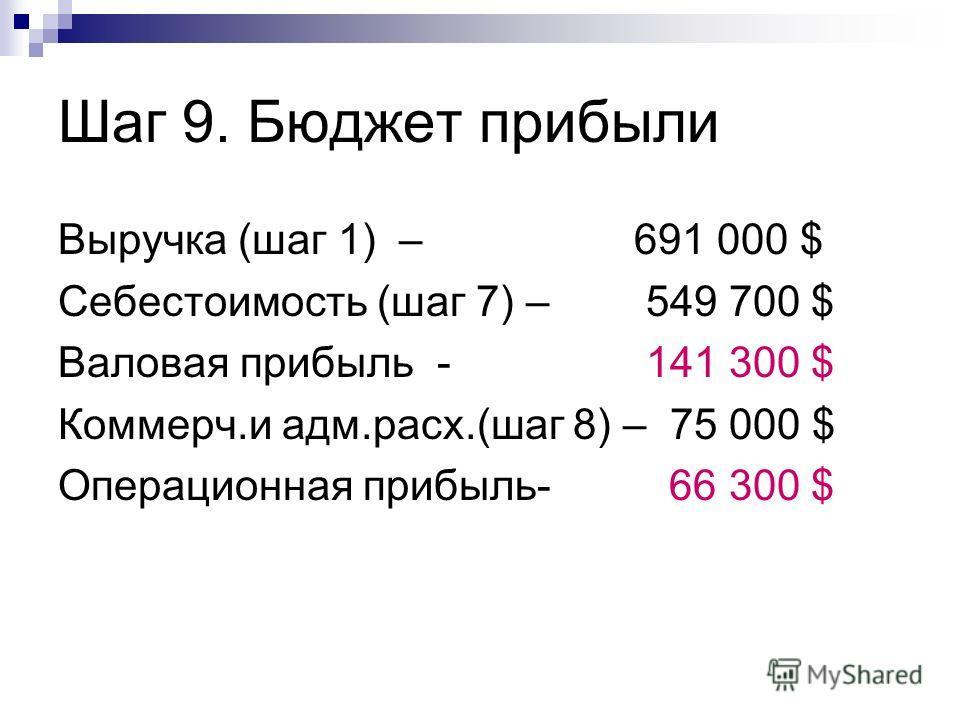 Шаг 9. Бюджет прибыли Выручка (шаг 1) – 691 000 $ Себестоимость (шаг 7) – 549 700 $ Валовая прибыль - 141 300 $ Коммерч.и адм.расх.(шаг 8) – 75 000 $ Операционная прибыль- 66 300 $