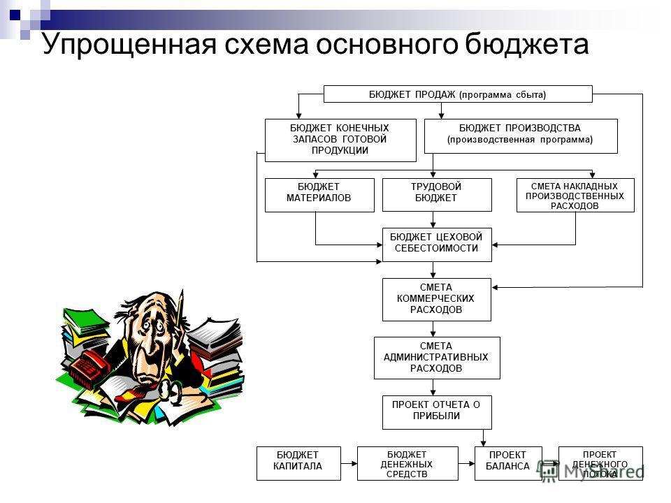 Упрощенная схема основного бюджета БЮДЖЕТ ПРОДАЖ (программа сбыта) БЮДЖЕТ ПРОИЗВОДСТВА (производственная программа) БЮДЖЕТ КОНЕЧНЫХ ЗАПАСОВ ГОТОВОЙ ПРОДУКЦИИ СМЕТА НАКЛАДНЫХ ПРОИЗВОДСТВЕННЫХ РАСХОДОВ БЮДЖЕТ МАТЕРИАЛОВ ТРУДОВОЙ БЮДЖЕТ ПРОЕКТ ОТЧЕТА О
