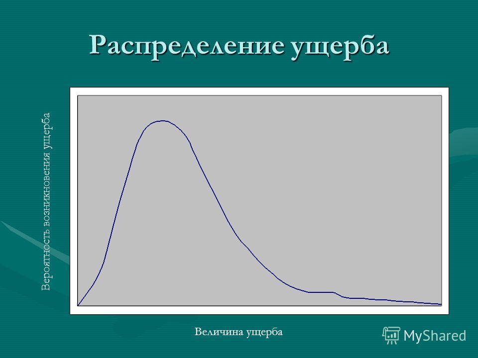 Распределение ущерба Величина ущерба Вероятность возникновения ущерба