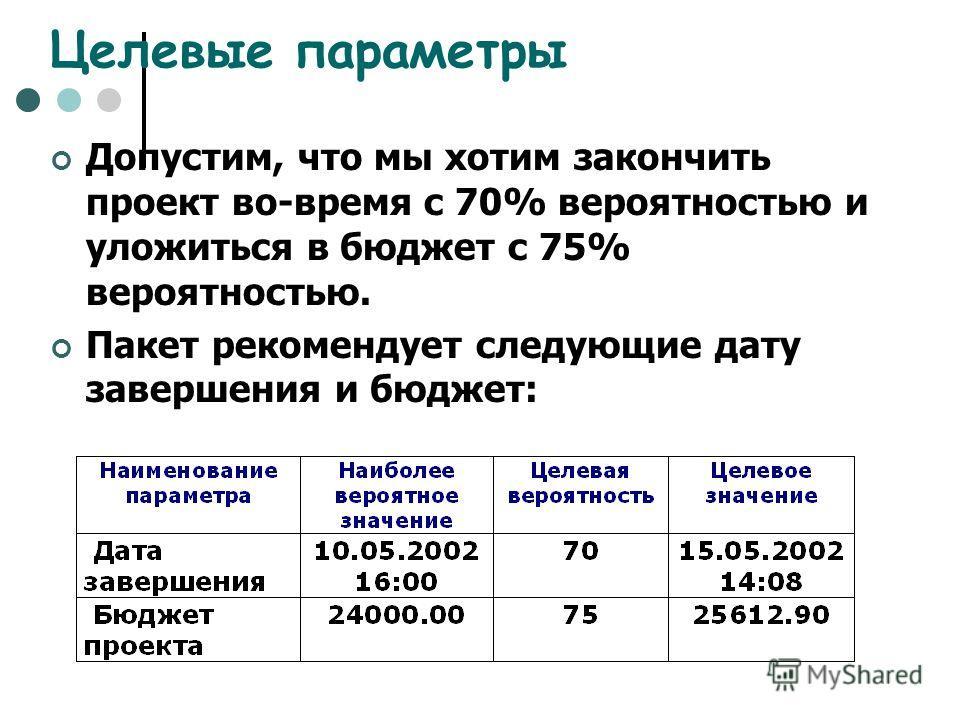 Целевые параметры Допустим, что мы хотим закончить проект во-время с 70% вероятностью и уложиться в бюджет с 75% вероятностью. Пакет рекомендует следующие дату завершения и бюджет: