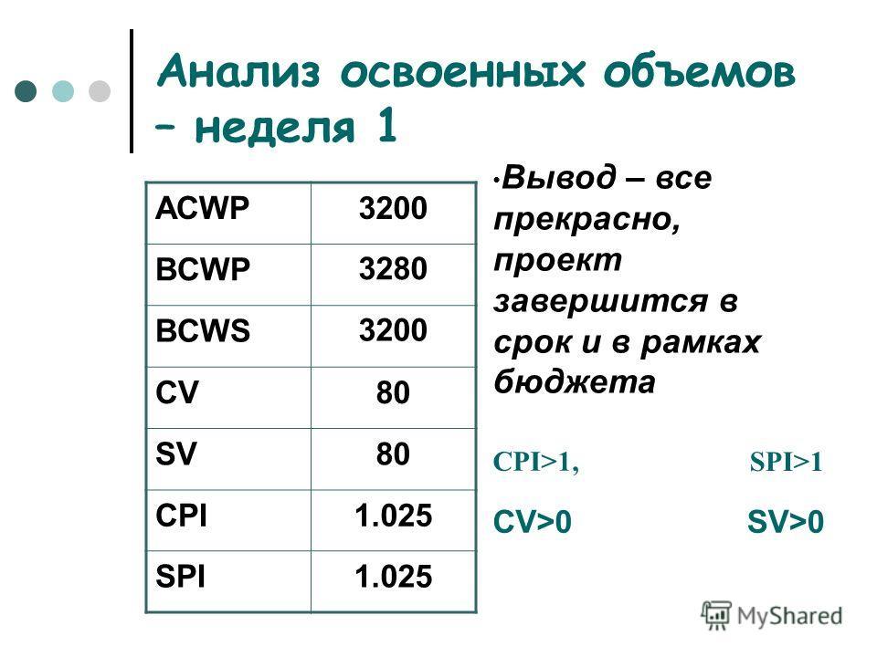 Анализ освоенных объемов – неделя 1 ACWP3200 BCWP3280 BCWS3200 CV80 SV80 CPI1.025 SPI1.025 Вывод – все прекрасно, проект завершится в срок и в рамках бюджета CPI>1,SPI>1 CV>0SV>0