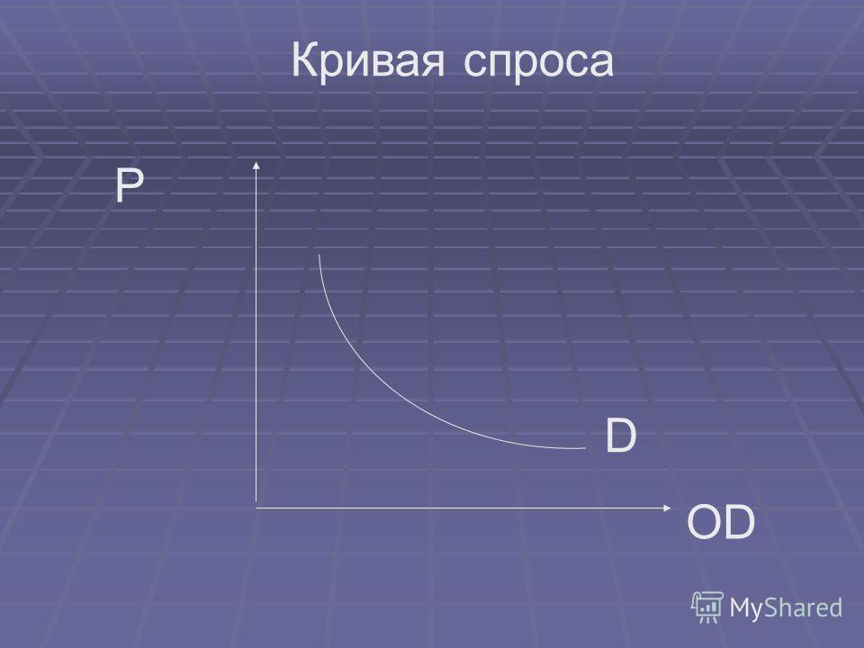 D OD P Кривая спроса